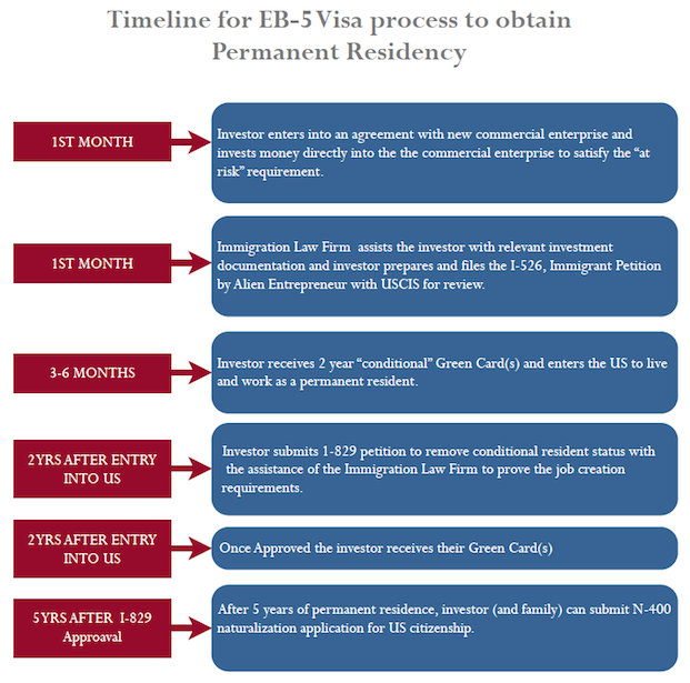 How long does the EB-5 Process take? - D'Alessio Law Group
